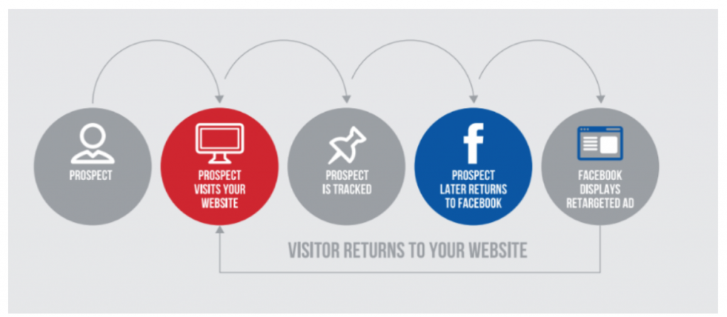 Facebook remarketing illustration