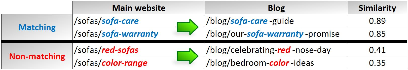 Example of finding gaps and similarities in the blog