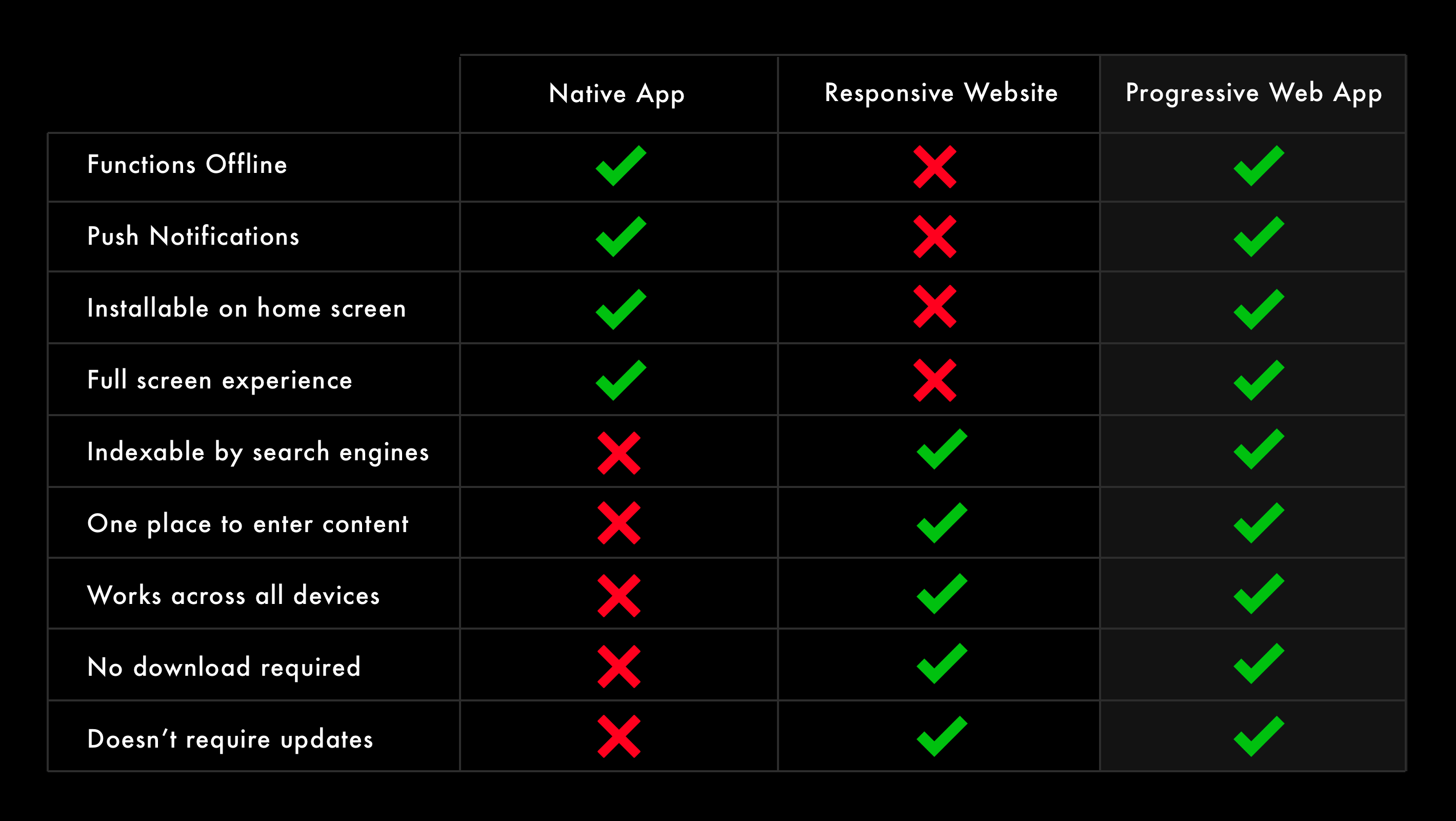 Comparitive chart of PWAs vs native apps vs responsive websites