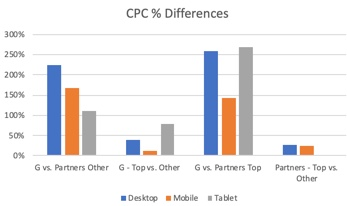 CPC differences after average position sunset