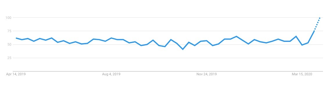 Google Trends - Peel masks search