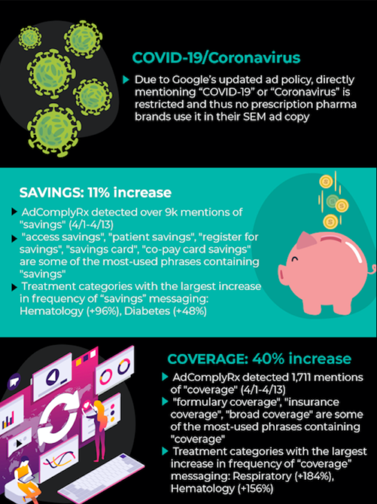 COVID-19 and Pharma paid search (SEM) insights infographic by AdComplyRx