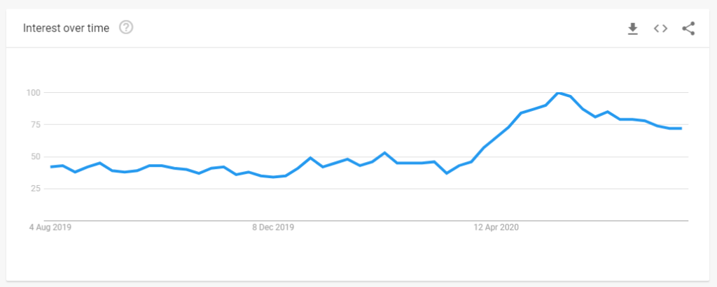 Google search trends - hot tubs