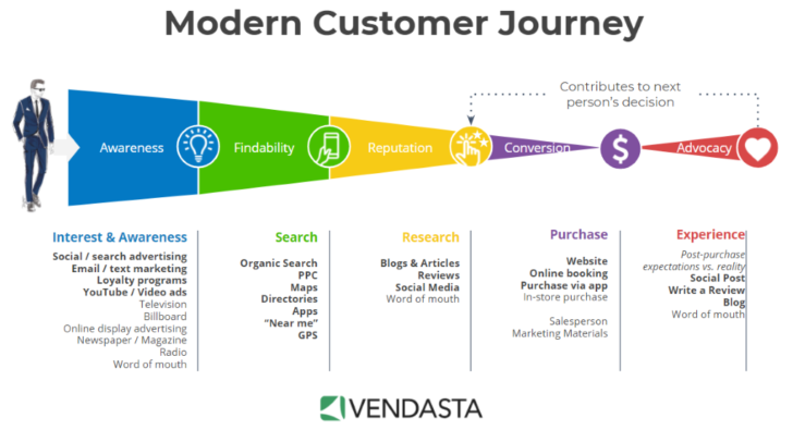 Modern customer journey