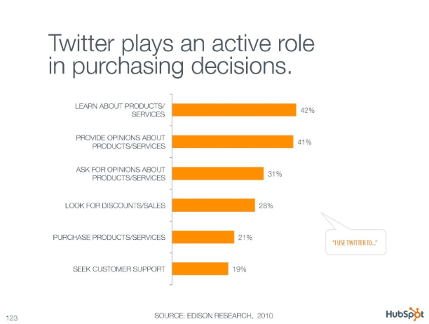 Twitter's recommendations have an impact on consumer purchasing decisions