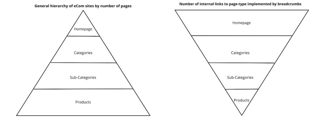 Hierarchy of ecommerce site structure and how PageRank can be transferred