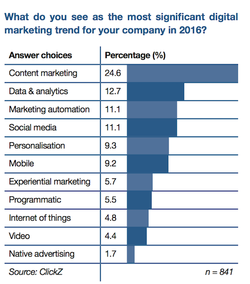 digital-trends-chart