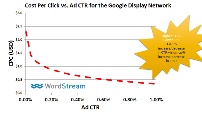 cpc-vs-ctr-on-remarketing-display-network