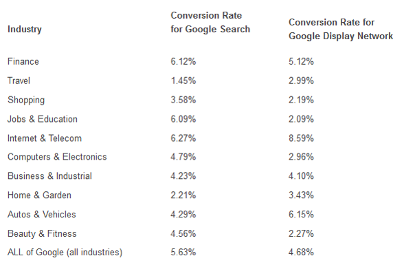 remarketing-conversion-rates-for-different-industries