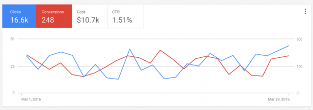 new-adwords-graphical-view