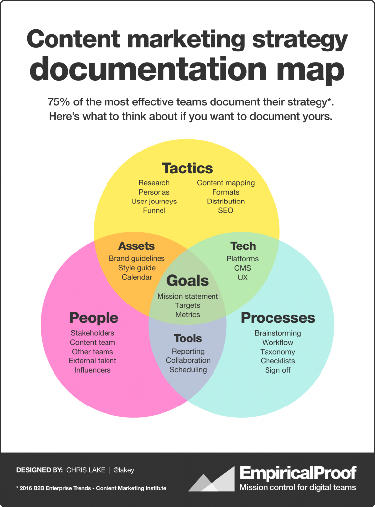 Content marketing strategy document map
