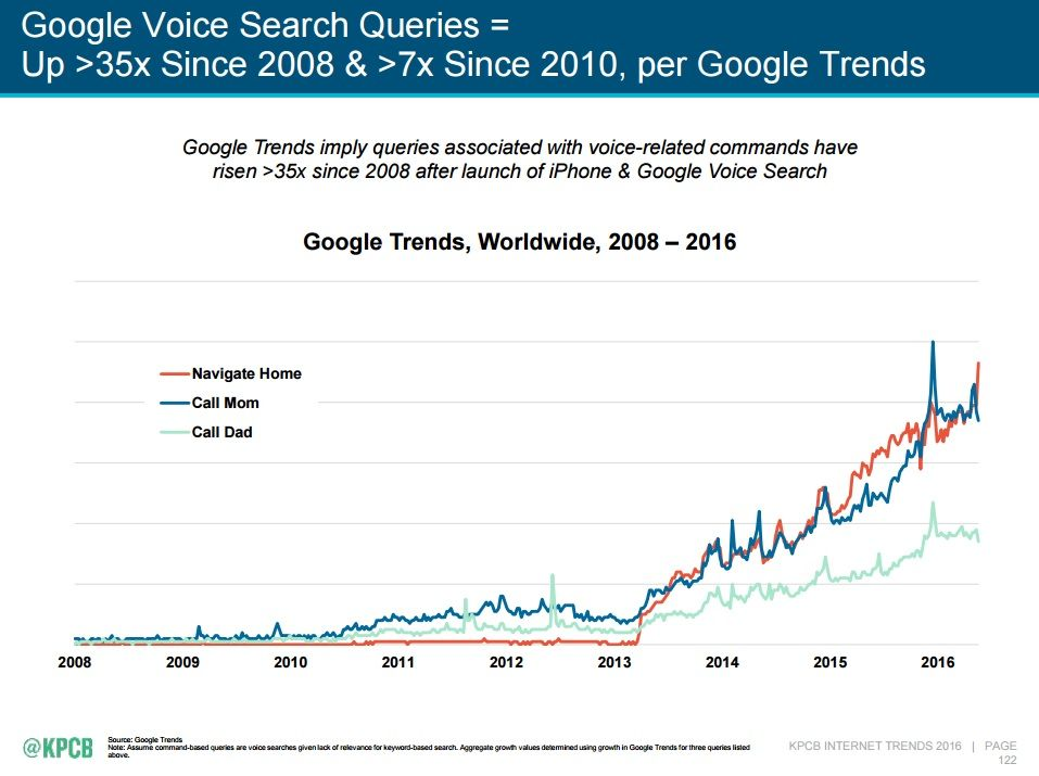 "A slide from Meeker's trends report showing the rise in Google Voice Search queries since 2008. The heading reads, ""Google Voice Search Queries = Up >35x since 2008 and >7x since 2010, per Google Trends"". The graph below it tracks the rise of three terms: ""Navigate Home"", ""Call Mom"" and ""Call Dad"", represented by a red line, a blue line and an aqua line respectively"". All three terms have fairly low growth from 2008 to 2013, followed by a rapid rise with several sharp peaks upwards from 2013 to 2016. The 'Call Dad' trend grows the least, with the 'Call Mom' trend rising the fastest, briefly overtaken by 'Navigate Home' in 2015."