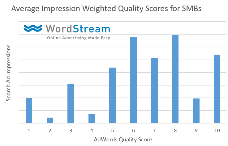 average-quality-score-ad-data