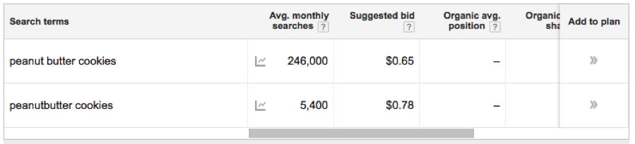 keyword-data