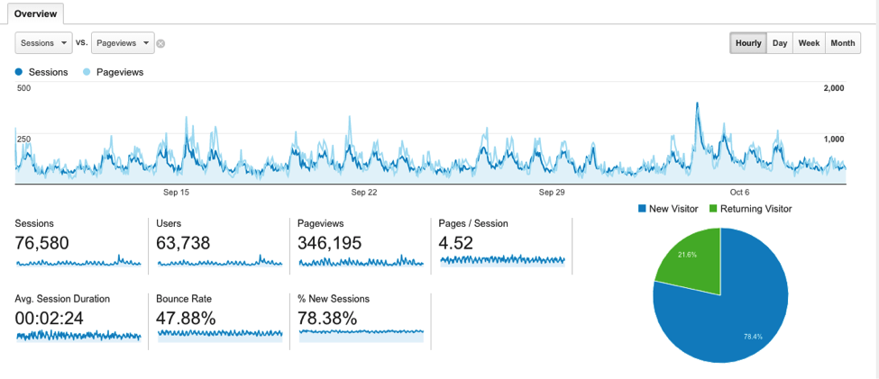 returning-visitors-google-analytics