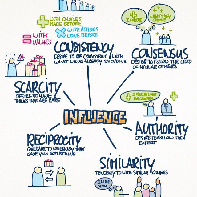 160cc7ab3e32 Six stats on the importance of trust in influencer marketing ...