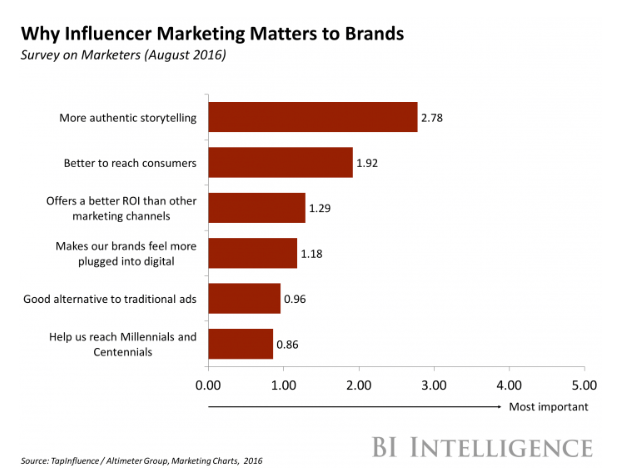 How influencer marketing can benefit your SEO strategy