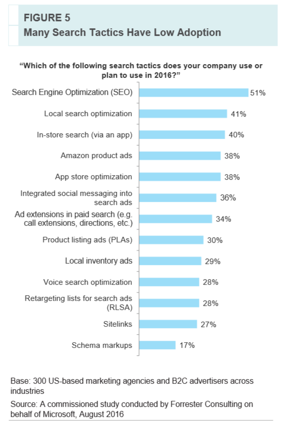 Study: Why do marketers still struggle with innovative search tactics?