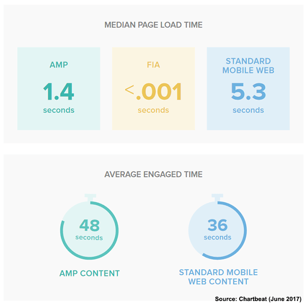 Image shows two graphs: first shows load speed of AMP 1.4 seconds; second FIA at less than 0.001 seconds and standard mobile pages at 5.3 seconds. Second graph shows dwell time on AMP articles at 48 seconds; on standard mobile page at 36 seconds.