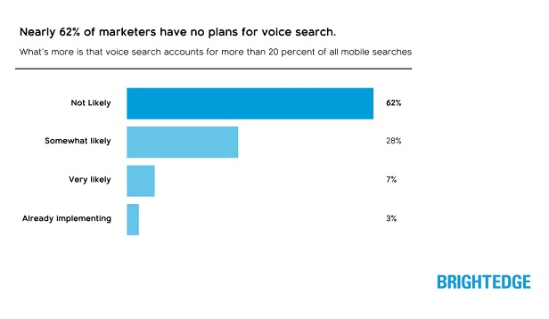 How to get mobile SEO for voice search right