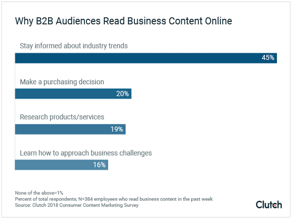 Research says B2B audiences find business content most often through search