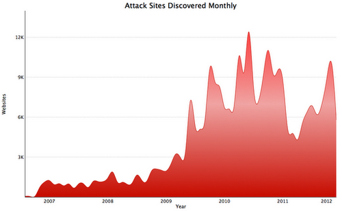 attack-sites-discovered-monthly-by-google