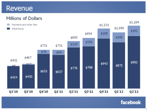 facebook-q2-2012-revenue