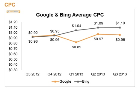 google-and-bing-average-cpc