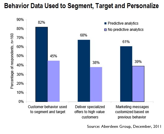 Behavior Data Used to Segment Target and Personalize
