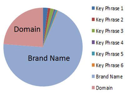 bad-anchor-text-domain-brand-name