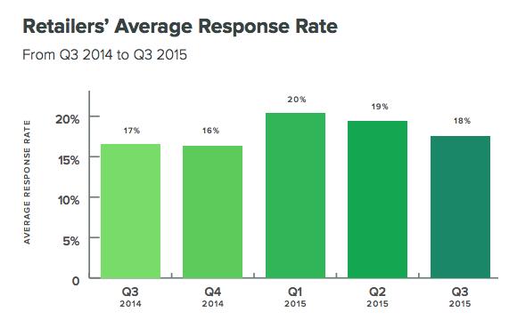 retailers-average-response