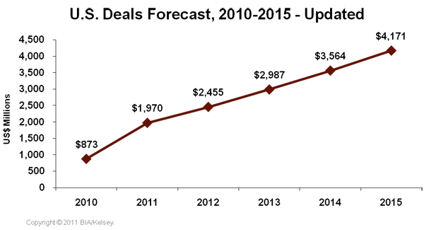 us-deals-forecast-2010-2015