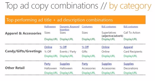 top-ad-copy-combos-by-category