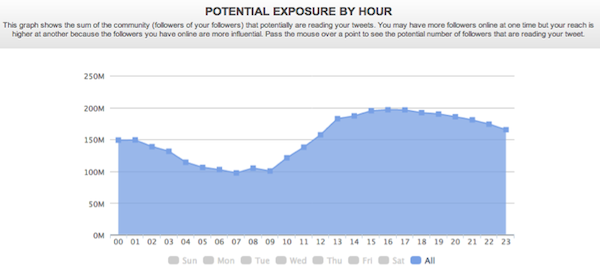 Potential Explosure by Hour