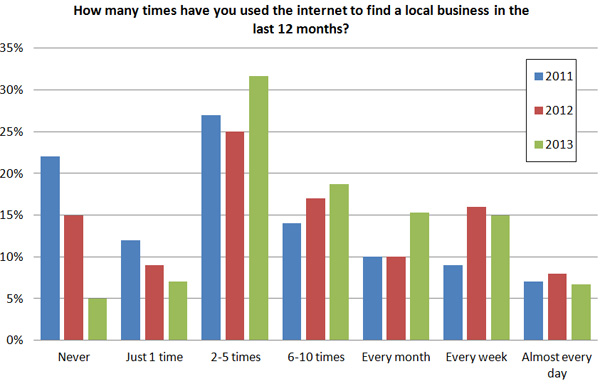 use-internet-to-find-local-business-brightlocal-2013