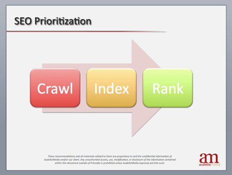 SEO Prioritization