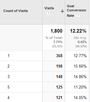 count-of-visits-conversion-rate