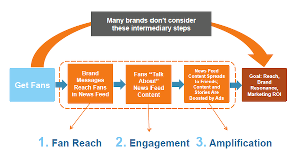 reach-engagement-amplification-facebook-comscore