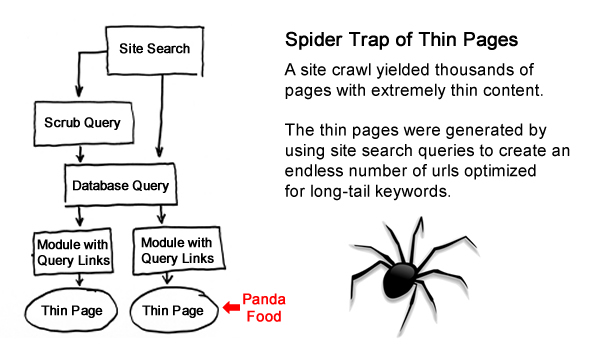 Spider Trap of Thin Pages
