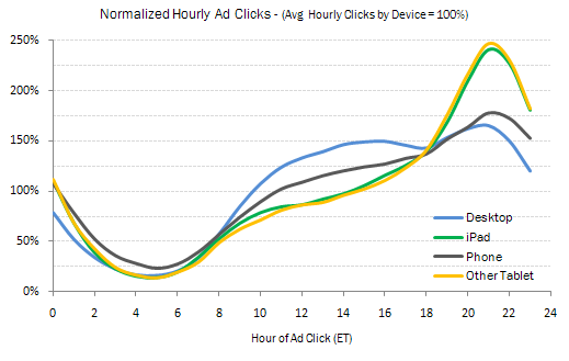normalized-hourly-ad-clicks