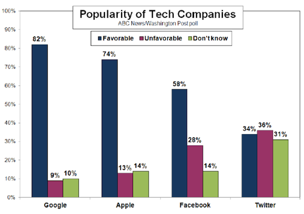 popularity-of-tech-companies-poll