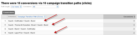 Conversions via Campaign Transition Paths