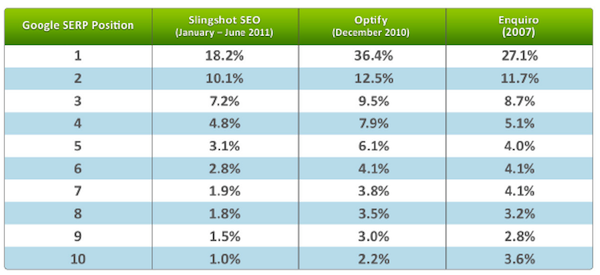 ctr-study-slingshot-vs-optify-enquiro