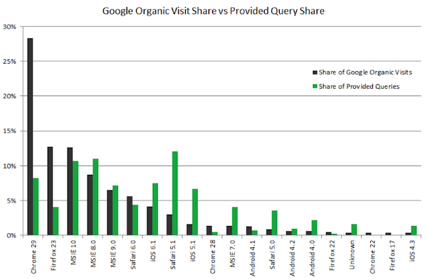Google Organic Visit Share vs Provided Query Share