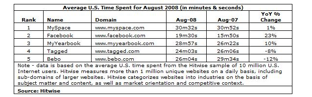 hitwisesocialtimespent0808.jpg