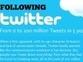 /IMG/436/186436/twitter-five-years-infographic-370x229