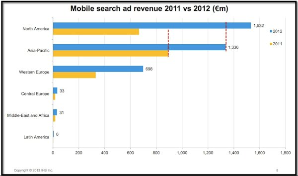 mobile-search-ad-revenue-2011-vs-2012-iab