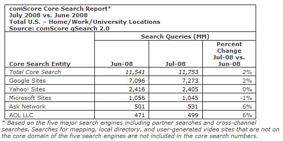 comscore0708noofsearches.jpg