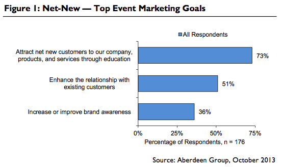 Top Event Marketing Goals