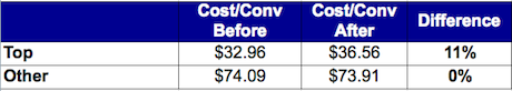 top-other-cost-conversion-before-after-adwords